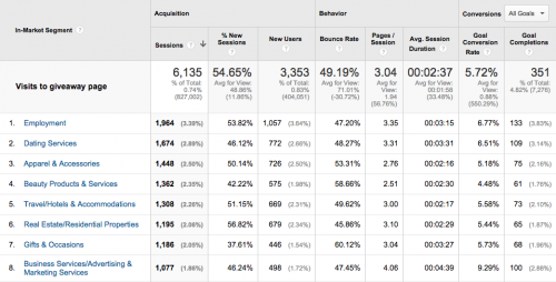 Google Analytics In Market Segment