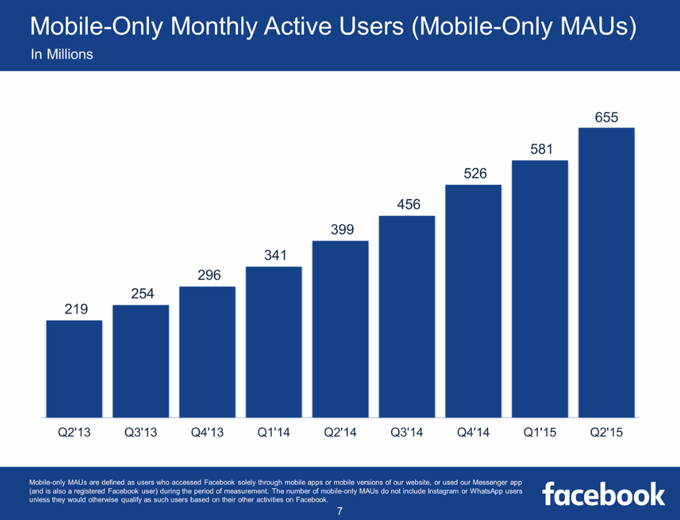 Facebook Mobile-Only MAU