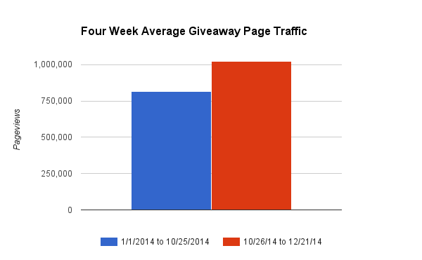 Giveaway page traffic