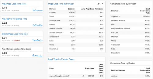 Google Analytics tech check