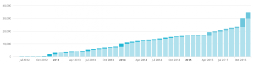 How We Went from 0 to 35,000 Emails Using Giveaways