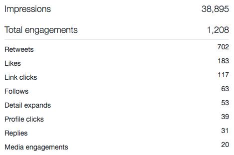 Organic tweet results
